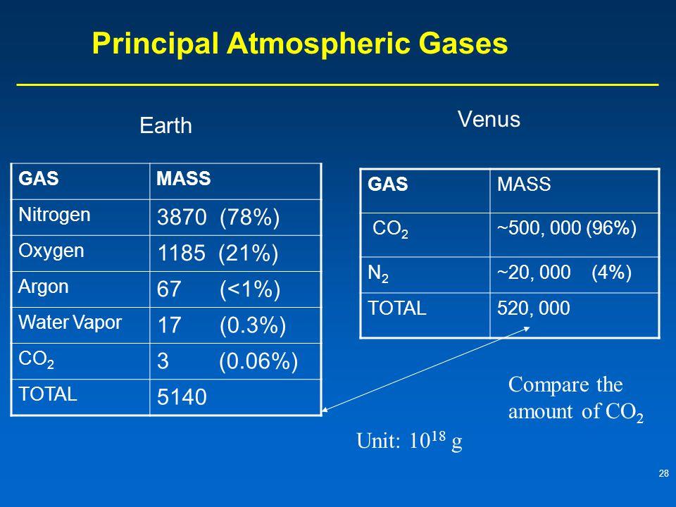 28 Principal Atmospheric Gases Earth Venus GASMASS Nitrogen 3870 (78%) Oxygen 1185 (21%) Argon 67 (<1%) Water Vapor 17 (0.3%) CO 2 3 (0.06%) TOTAL 5140 GASMASS CO 2 ~500, 000 (96%) N2N2 ~20, 000 (4%) TOTAL520, 000 Unit: 10 18 g Compare the amount of CO 2