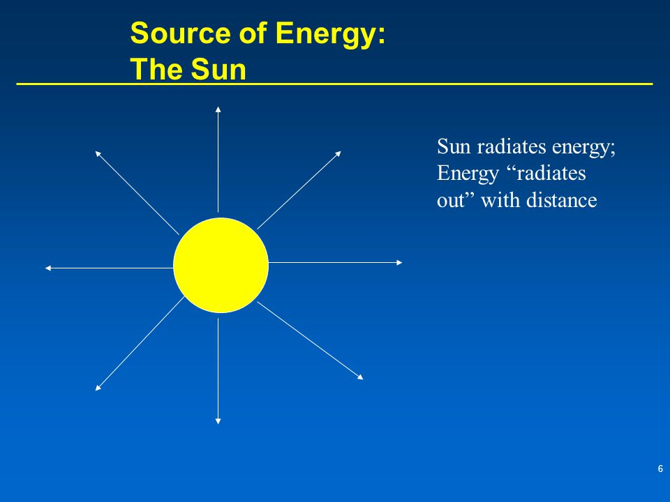 6 Source of Energy: The Sun Sun radiates energy; Energy radiates out with distance