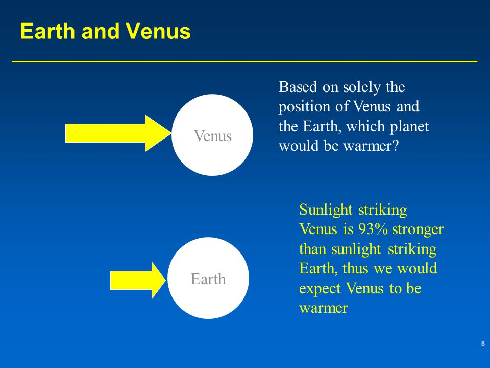 8 Earth and Venus Venus Earth Sunlight striking Venus is 93% stronger than sunlight striking Earth, thus we would expect Venus to be warmer Based on solely the position of Venus and the Earth, which planet would be warmer?