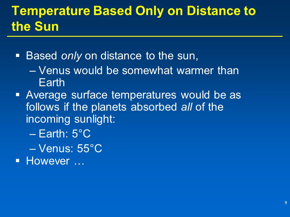 9 Temperature Based Only on Distance to the Sun  Based only on distance to the sun, –Venus would be somewhat warmer than Earth  Average surface temperatures would be as follows if the planets absorbed all of the incoming sunlight: –Earth: 5°C –Venus: 55°C  However …