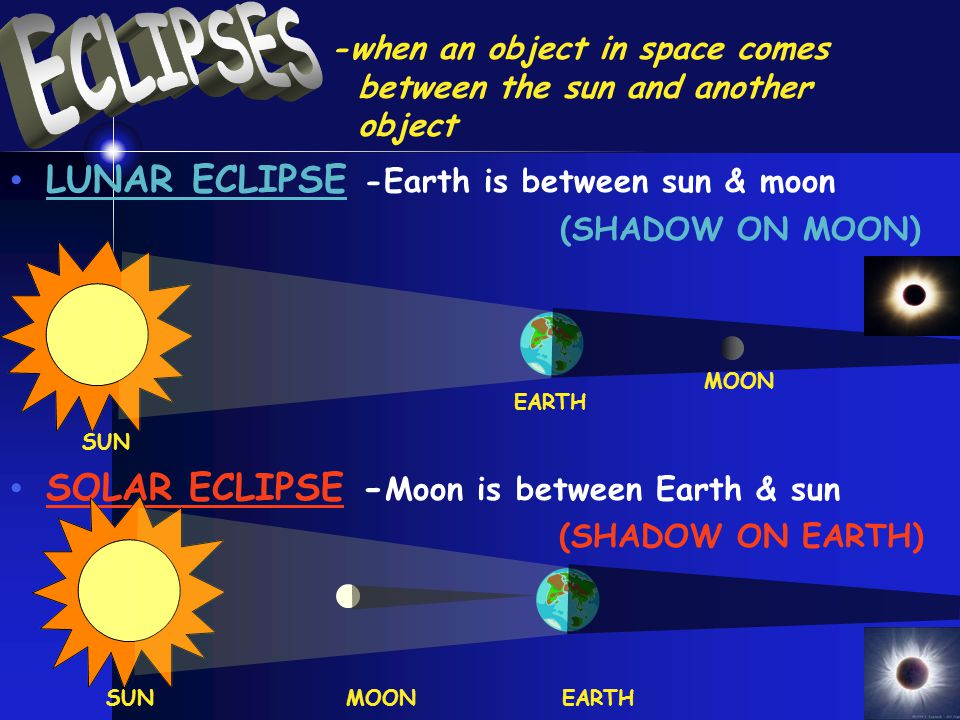 LUNAR ECLIPSE -Earth is between sun & moon (SHADOW ON MOON) SOLAR ECLIPSE - Moon is between Earth & sun (SHADOW ON EARTH) -when an object in space comes between the sun and another object SUN EARTH MOON SUNMOONEARTH