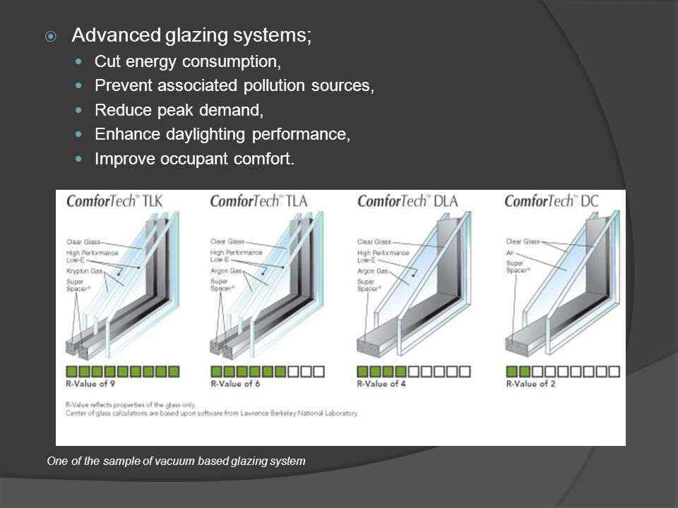  Advanced glazing systems; Cut energy consumption, Prevent associated pollution sources, Reduce peak demand, Enhance daylighting performance, Improve