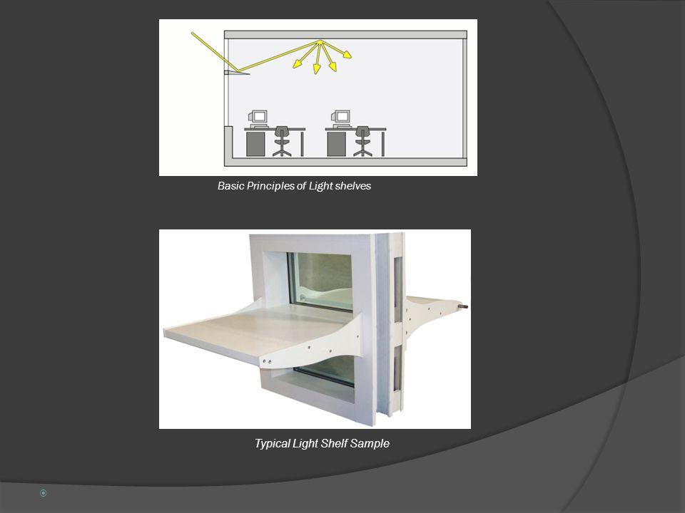 Basic Principles of Light shelves Typical Light Shelf Sample 