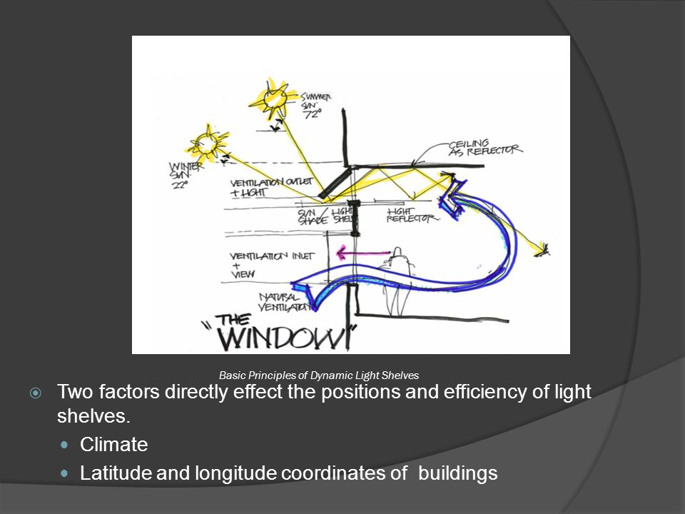Basic Principles of Dynamic Light Shelves  Two factors directly effect the positions and efficiency of light shelves. Climate Latitude and longitude