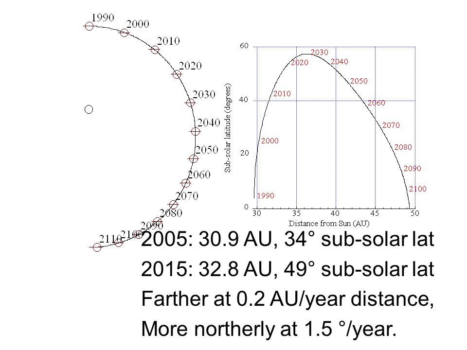 2005: 30.9 AU, 34° sub-solar lat 2015: 32.8 AU, 49° sub-solar lat Farther at 0.2 AU/year distance, More northerly at 1.5 °/year.