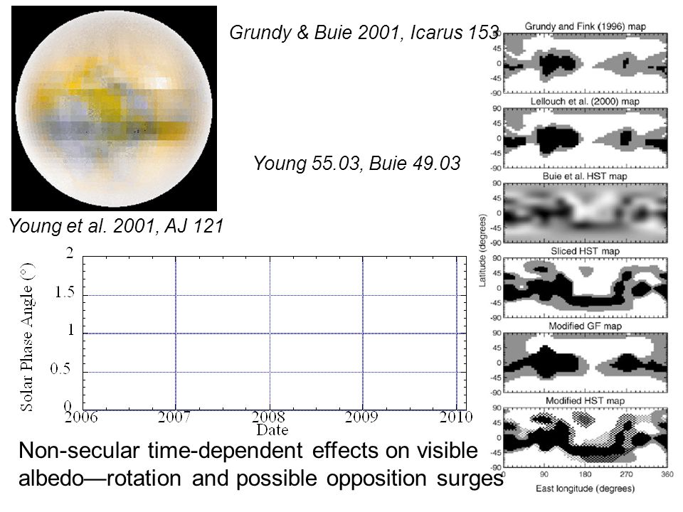 Young et al. 2001, AJ 121 Grundy & Buie 2001, Icarus 153 Young 55.03, Buie 49.03 Non-secular time-dependent effects on visible albedo—rotation and pos