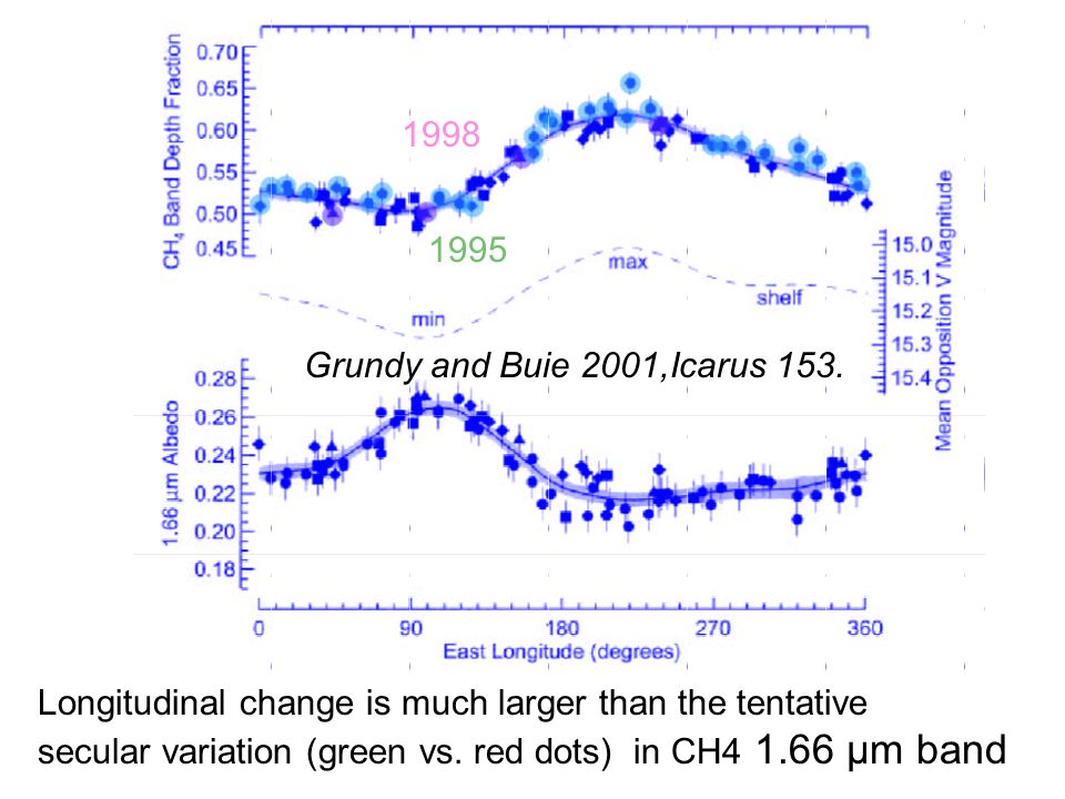 Longitudinal change is much larger than the tentative secular variation (green vs. red dots) in CH4 1.66 µm band Grundy and Buie 2001,Icarus 153. 1995