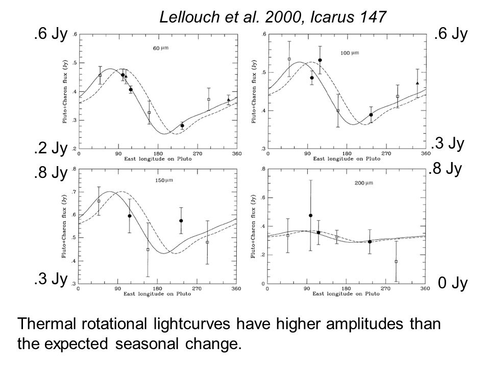Lellouch et al. 2000, Icarus 147 Thermal rotational lightcurves have higher amplitudes than the expected seasonal change..2 Jy.6 Jy.3 Jy 0 Jy.8 Jy.3 J