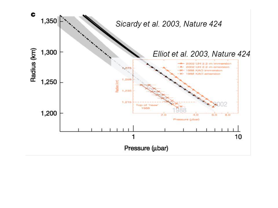 Sicardy et al. 2003, Nature 424 Elliot et al. 2003, Nature 424