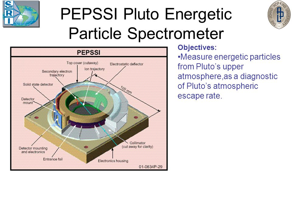 PEPSSI Pluto Energetic Particle Spectrometer Objectives: Measure energetic particles from Pluto's upper atmosphere,as a diagnostic of Pluto's atmospheric escape rate.