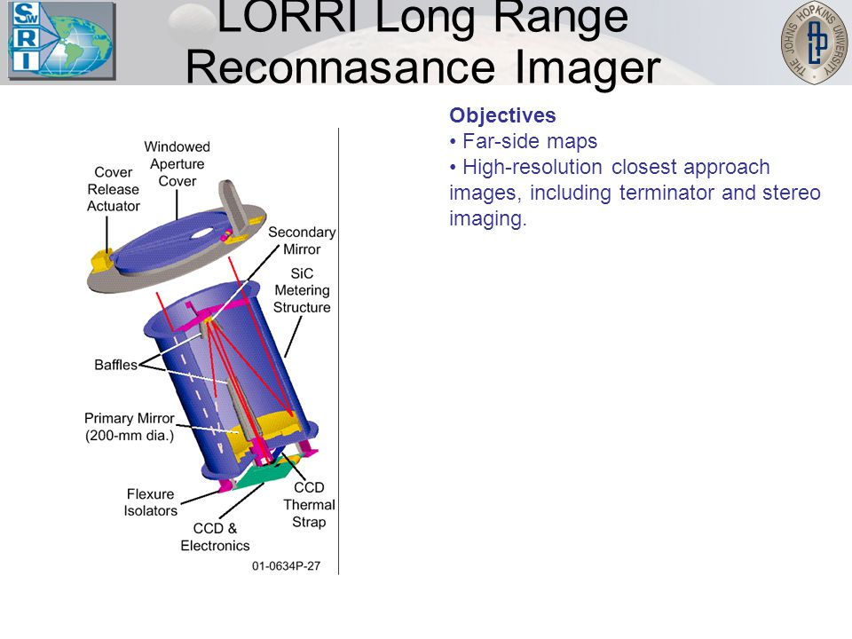 LORRI Long Range Reconnasance Imager Objectives Far-side maps High-resolution closest approach images, including terminator and stereo imaging.