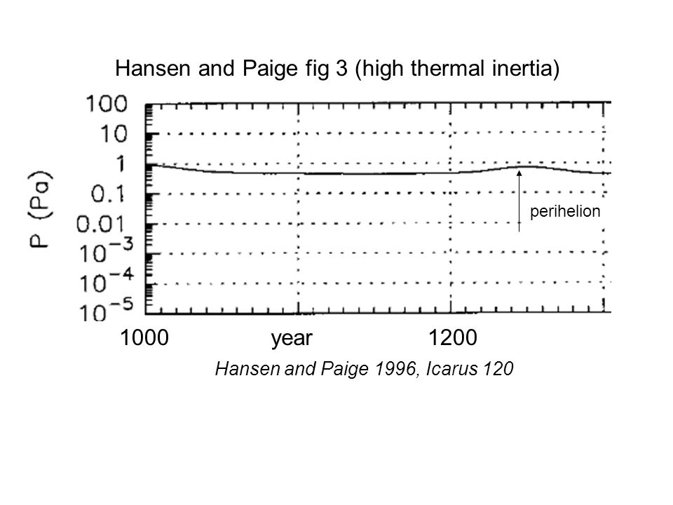 perihelion Hansen and Paige fig 3 (high thermal inertia) Hansen and Paige 1996, Icarus 120 10001200year