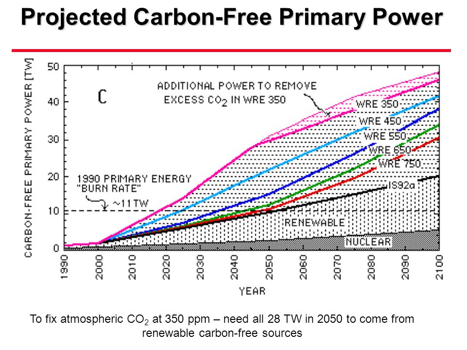 Projected Carbon-Free Primary Power To fix atmospheric CO 2 at 350 ppm – need all 28 TW in 2050 to come from renewable carbon-free sources