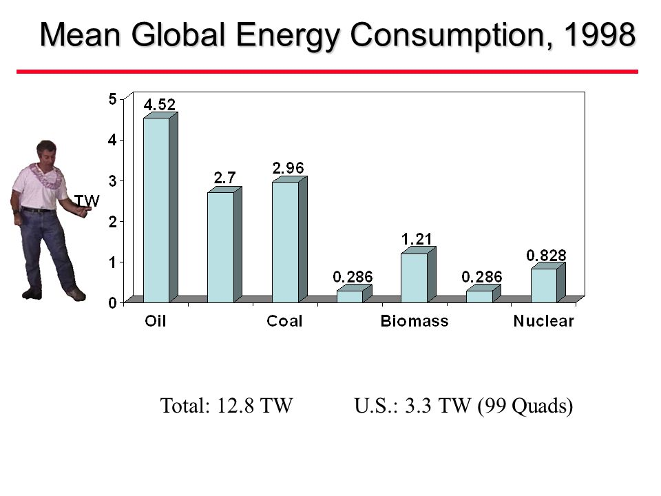 Mean Global Energy Consumption, 1998 Total: 12.8 TW U.S.: 3.3 TW (99 Quads)