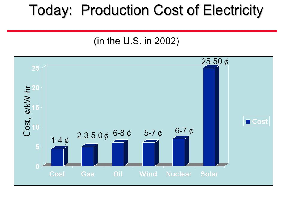 Today: Production Cost of Electricity (in the U.S.