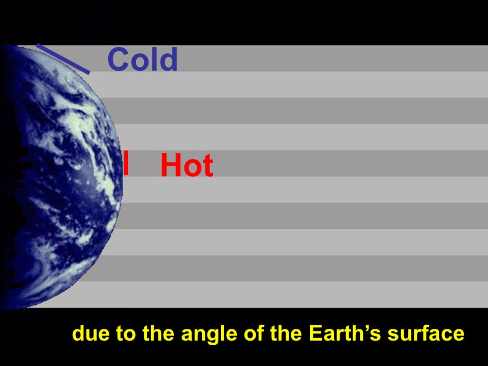 12 Hot Cold due to the angle of the Earth's surface