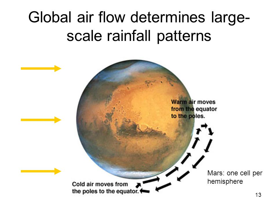 13 Global air flow determines large- scale rainfall patterns Mars: one cell per hemisphere