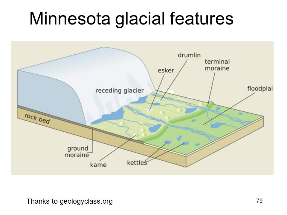79 Minnesota glacial features Thanks to geologyclass.org