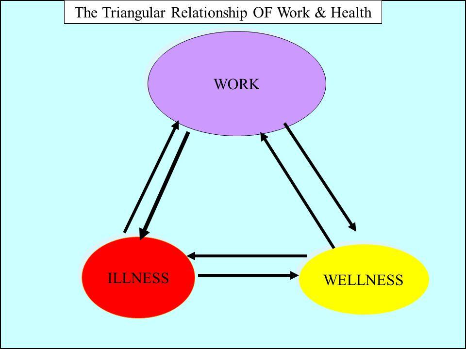 WORK The Triangular Relationship OF Work & Health ILLNESS WELLNESS