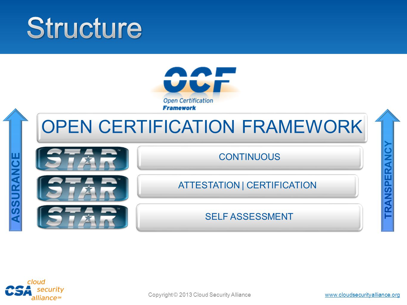 www.cloudsecurityalliance.org Copyright © 2013 Cloud Security Alliance OPEN CERTIFICATION FRAMEWORK CONTINUOUS ATTESTATION | CERTIFICATION SELF ASSESSMENT TRANSPERANCY ASSURANCE