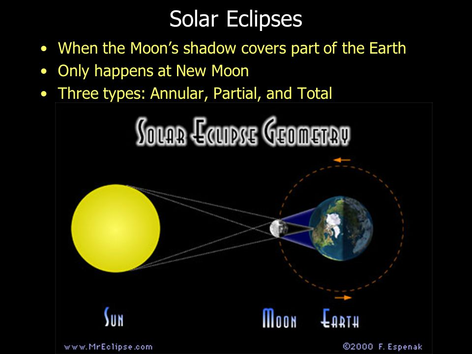 13 Solar Eclipses When the Moon's shadow covers part of the Earth Only happens at New Moon Three types: Annular, Partial, and Total