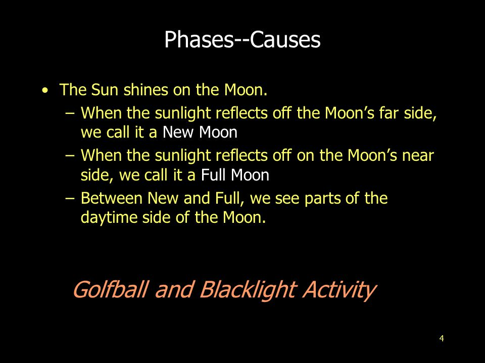 4 Phases--Causes The Sun shines on the Moon. –When the sunlight reflects off the Moon's far side, we call it a New Moon –When the sunlight reflects of