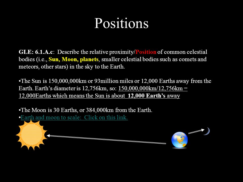 Positions GLE: 6.1.A.c: Describe the relative proximity/Position of common celestial bodies (i.e., Sun, Moon, planets, smaller celestial bodies such as comets and meteors, other stars) in the sky to the Earth.