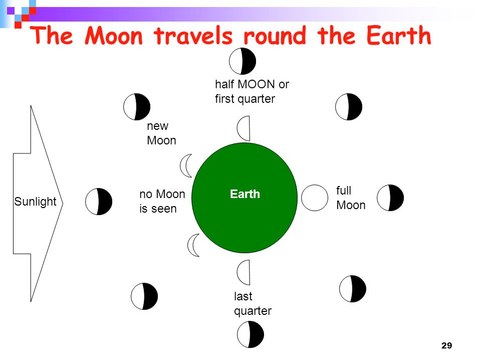 29 The Moon travels round the Earth Sunlight Earthno Moon is seen new Moon half MOON or first quarter full Moon last quarter