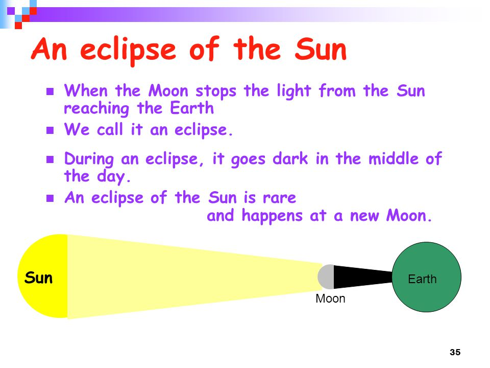 35 An eclipse of the Sun When the Moon stops the light from the Sun reaching the Earth We call it an eclipse.