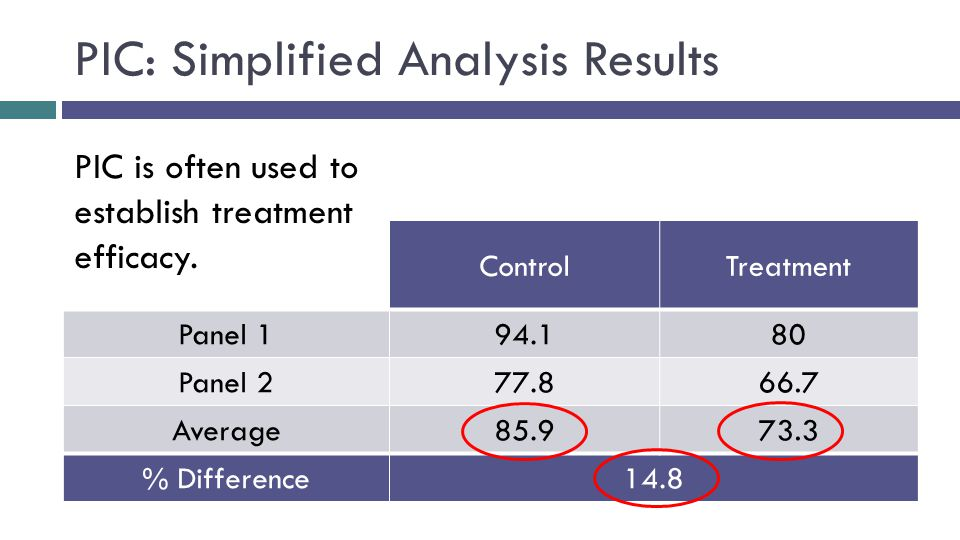 PIC: Simplified Analysis Results ControlTreatment Panel 194.180 Panel 277.866.7 Average85.973.3 % Difference14.8 PIC is often used to establish treatment efficacy.