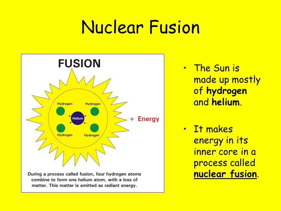 Nuclear Fusion The Sun is made up mostly of hydrogen and helium. It makes energy in its inner core in a process called nuclear fusion.
