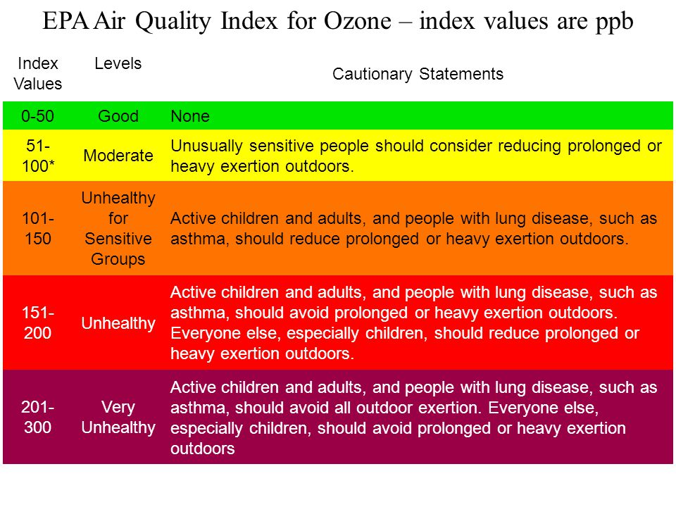 Index Values Levels Cautionary Statements 0-50GoodNone 51- 100* Moderate Unusually sensitive people should consider reducing prolonged or heavy exertion outdoors.