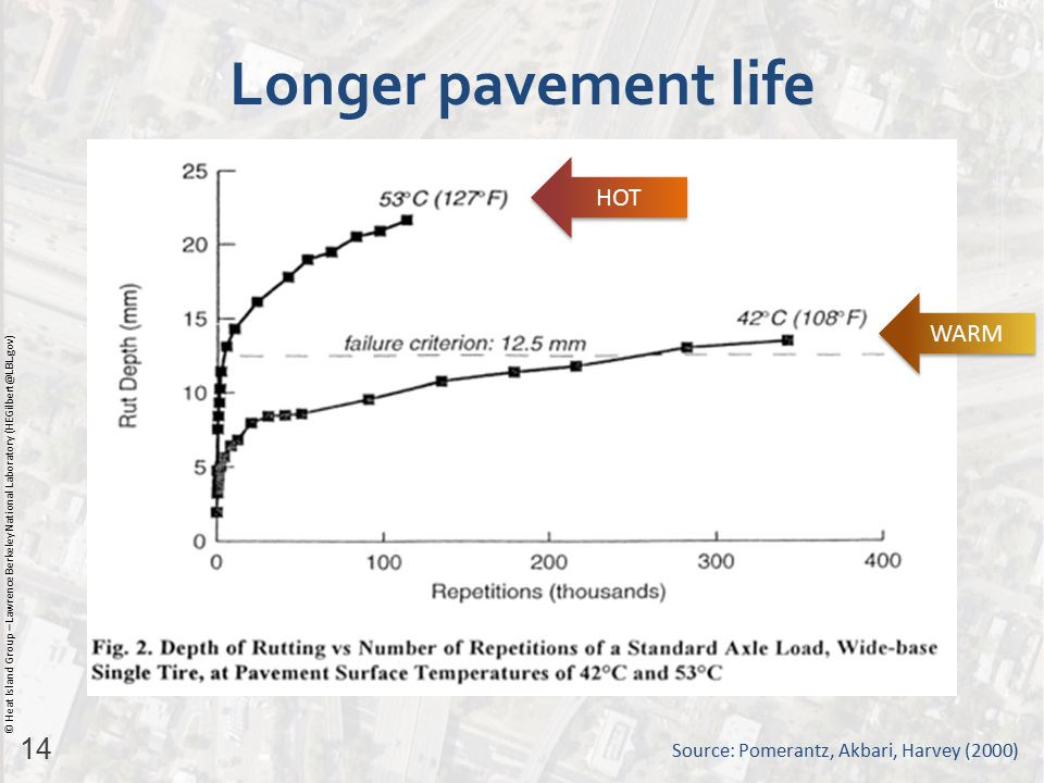 14 © Heat Island Group – Lawrence Berkeley National Laboratory (HEGilbert@LBL.gov) Longer pavement life Source: Pomerantz, Akbari, Harvey (2000) WARM HOT