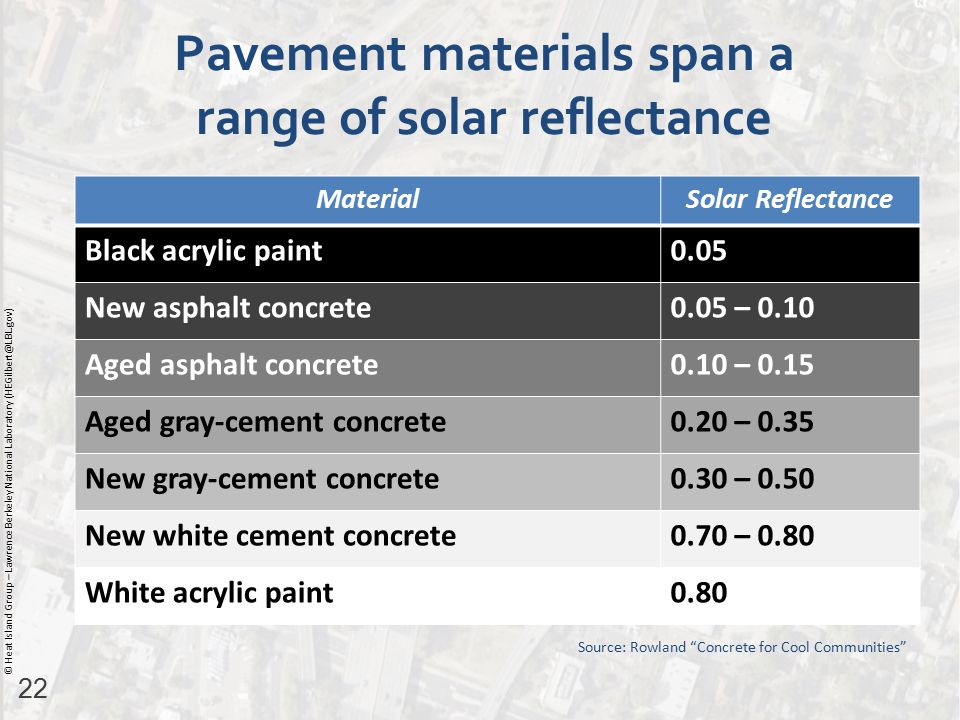 22 © Heat Island Group – Lawrence Berkeley National Laboratory (HEGilbert@LBL.gov) Pavement materials span a range of solar reflectance MaterialSolar Reflectance Black acrylic paint0.05 New asphalt concrete0.05 – 0.10 Aged asphalt concrete0.10 – 0.15 Aged gray-cement concrete0.20 – 0.35 New gray-cement concrete0.30 – 0.50 New white cement concrete0.70 – 0.80 White acrylic paint0.80 Source: Rowland Concrete for Cool Communities