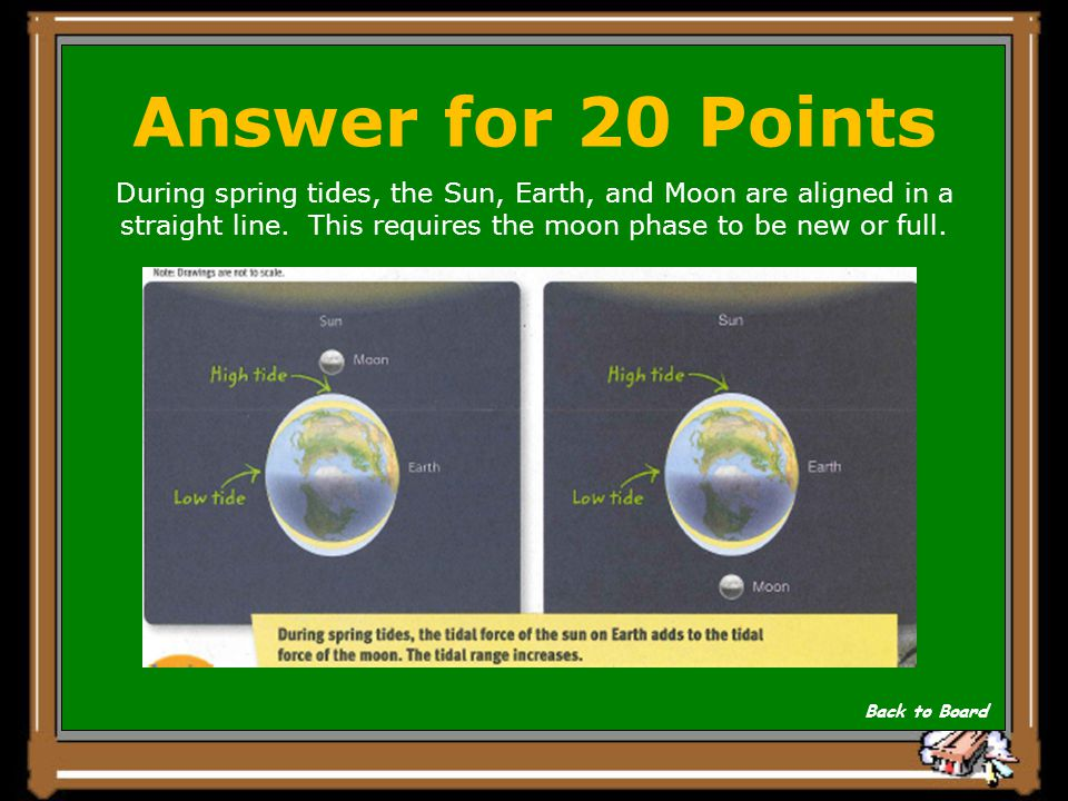 Question for 20 Points Draw and describe the relative position of the Earth, Moon, and Sun during a spring tide. Show Answer