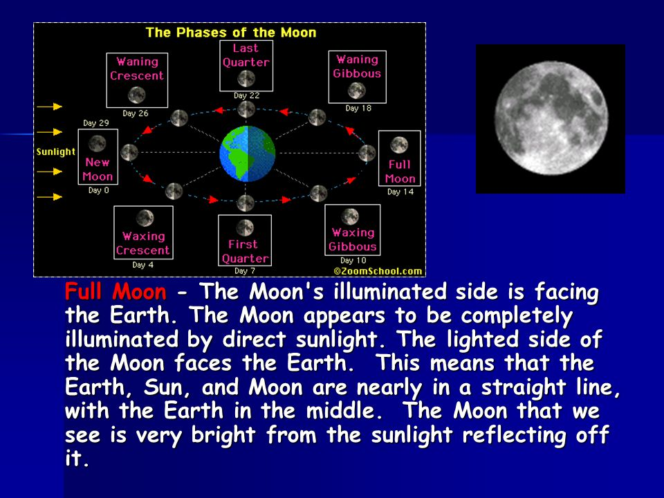 Full Moon - The Moon's illuminated side is facing the Earth. The Moon appears to be completely illuminated by direct sunlight. The lighted side of the