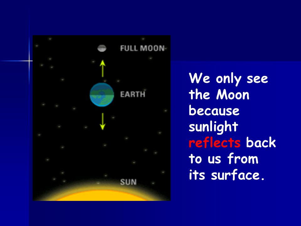 We only see the Moon because sunlight reflects back to us from its surface.