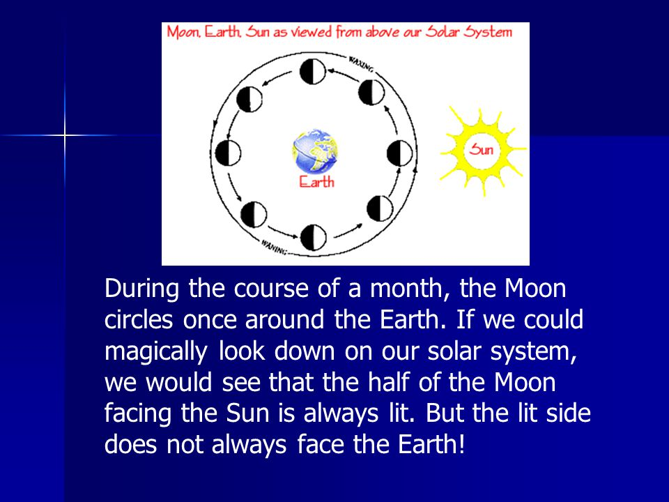 During the course of a month, the Moon circles once around the Earth. If we could magically look down on our solar system, we would see that the half