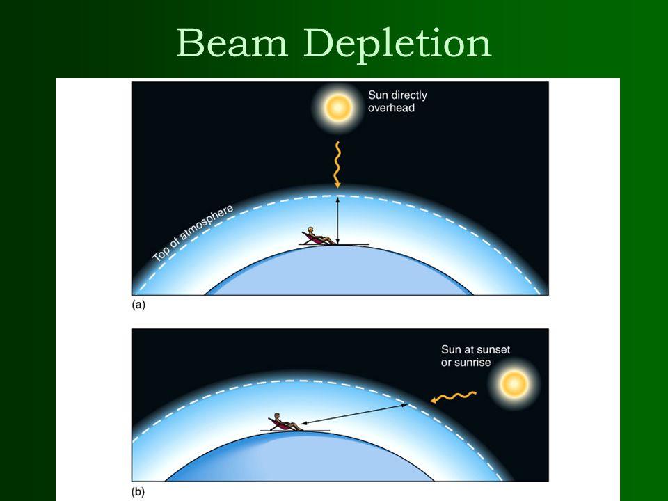 Beam Depletion