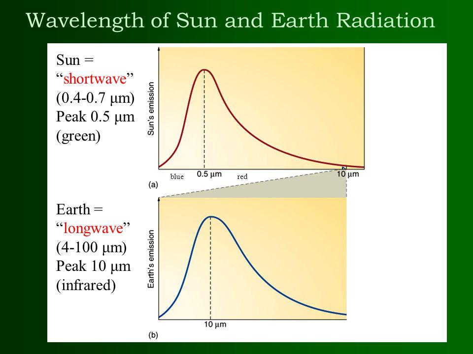 Sun Wavelength of Sun and Earth Radiation Sun = shortwave (0.4-0.7 μm) Peak 0.5 μm (green) Earth = longwave (4-100 μm) Peak 10 μm (infrared) bluered