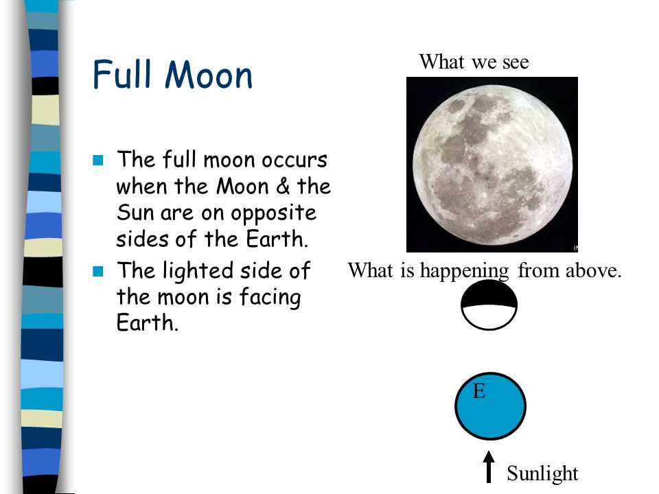 Full Moon The full moon occurs when the Moon & the Sun are on opposite sides of the Earth.