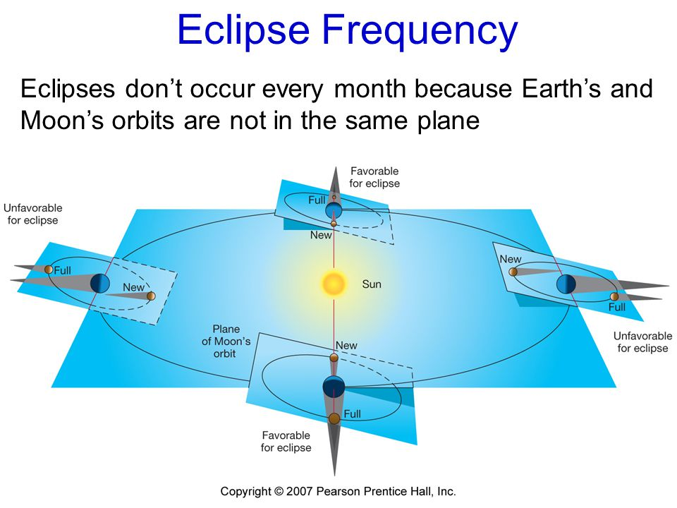 Eclipse Frequency Eclipses don't occur every month because Earth's and Moon's orbits are not in the same plane