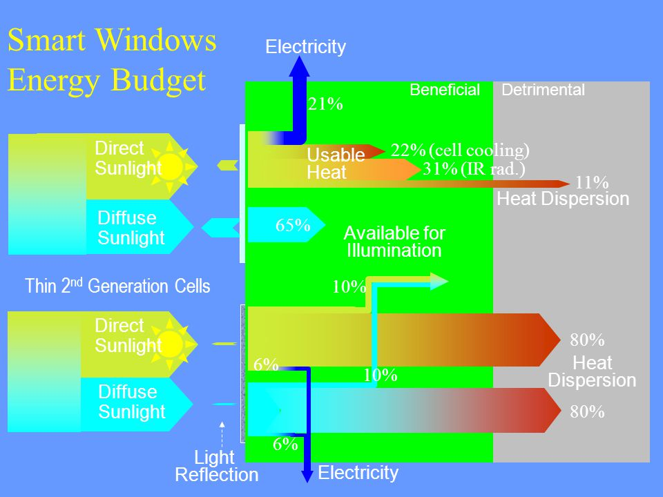 65% 21% 22% (cell cooling) 6% Direct Sunlight Diffuse Sunlight Available for Illumination Electricity 31% (IR rad.) Smart Windows Energy Budget Thin 2