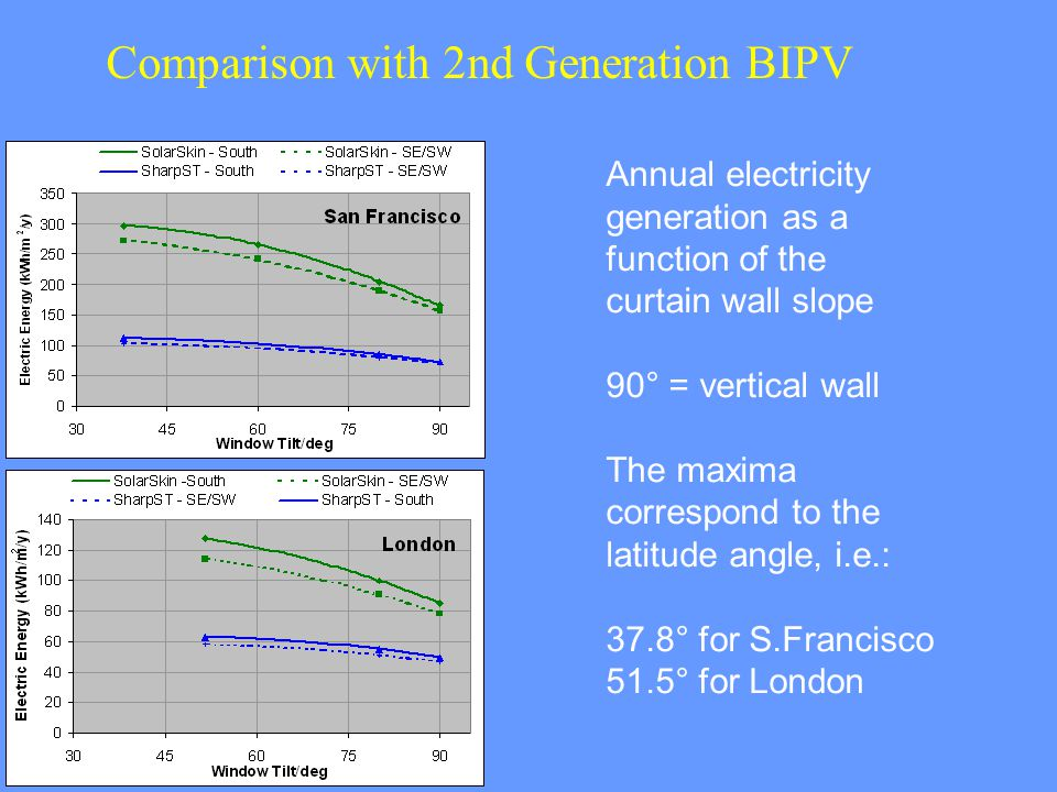 Annual electricity generation as a function of the curtain wall slope 90° = vertical wall The maxima correspond to the latitude angle, i.e.: 37.8° for