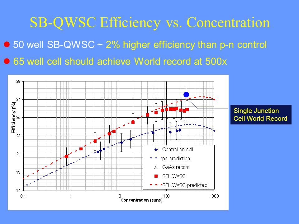 SB-QWSC Efficiency vs. Concentration 50 well SB-QWSC ~ 2% higher efficiency than p-n control l 65 well cell should achieve World record at 500x Single