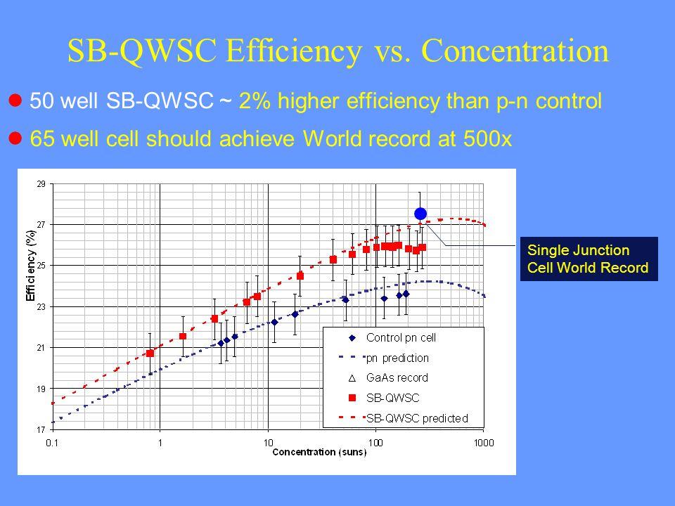 SB-QWSC Efficiency vs.