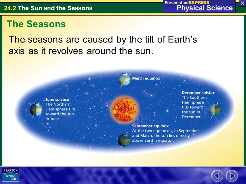 24.2 The Sun and the Seasons The seasons are caused by the tilt of Earth's axis as it revolves around the sun.