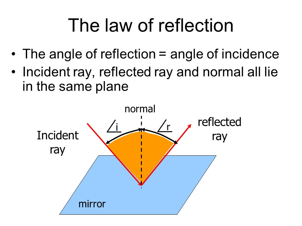 The law of reflection The angle of reflection = angle of incidence Incident ray, reflected ray and normal all lie in the same plane Incident ray reflected ray mirror normal i r