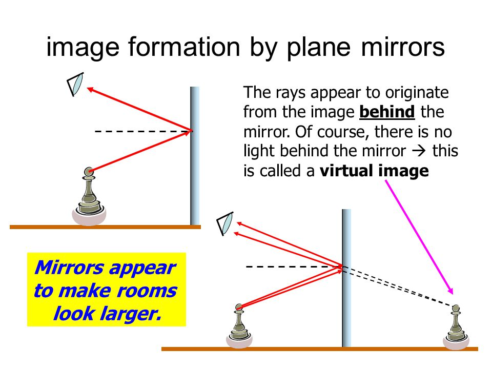 image formation by plane mirrors The rays appear to originate from the image behind the mirror.