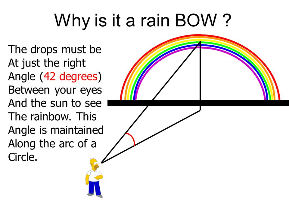 Why is it a rain BOW .